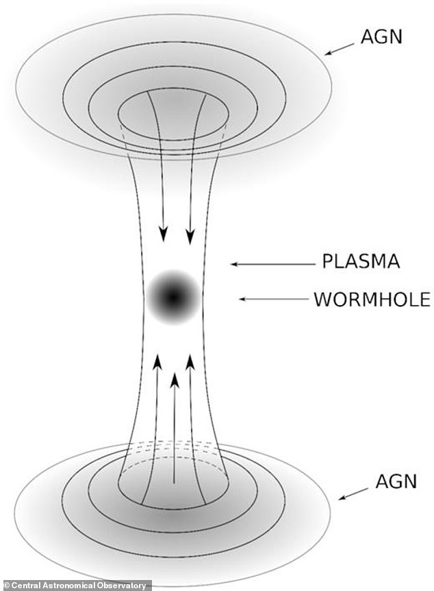 The Russian team believes that these AGNs are wormholes in another part of the universe and can be detected by observing the very hot and intense energy jets produced by colliding with matter from either side of the wormhole inside the throat.